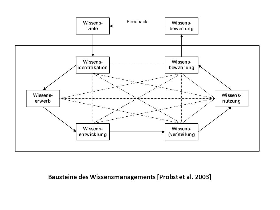 Bausteine des Wissensmanagements [Probst et al. 2003]